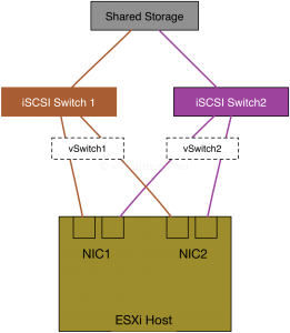 iSCSISwitchRedundancy1_SameNIC
